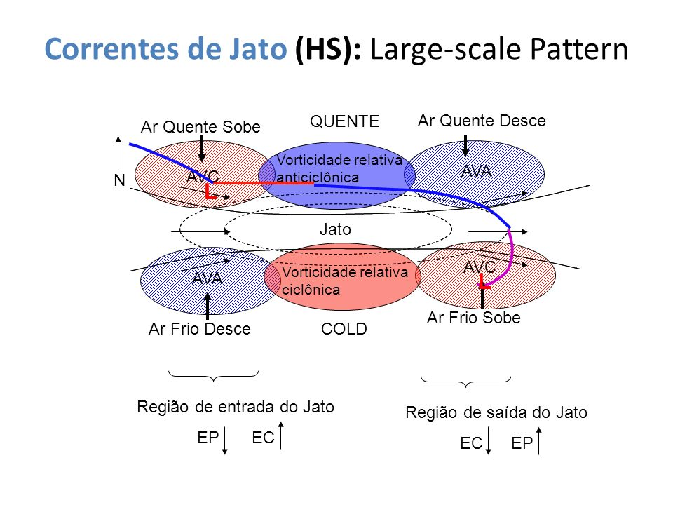 Correntes de Jato (HS): Large-scale Pattern