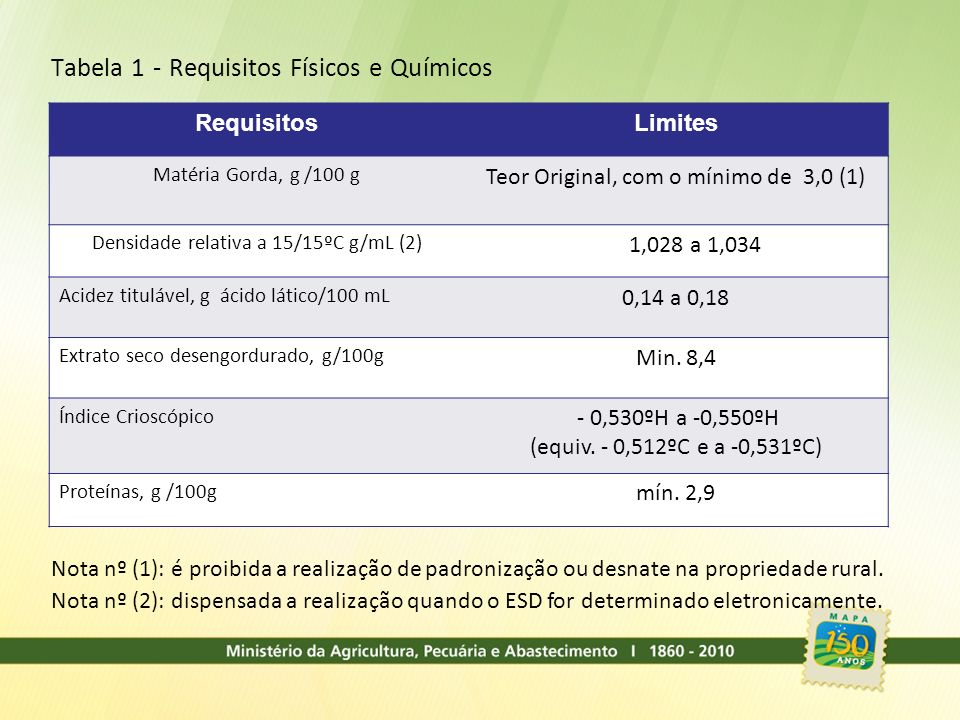 Tabela 1 - Requisitos Físicos e Químicos
