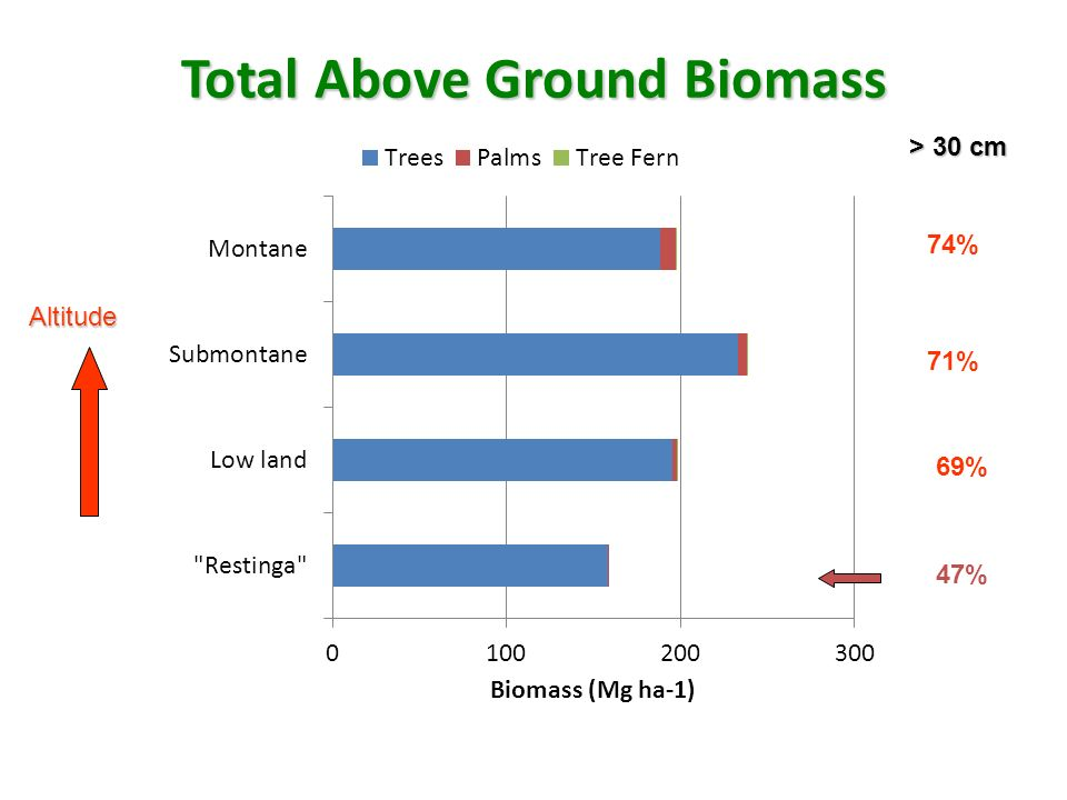 Total Above Ground Biomass
