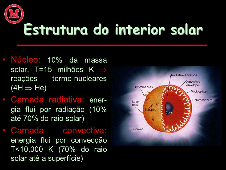 Estrutura do interior solar