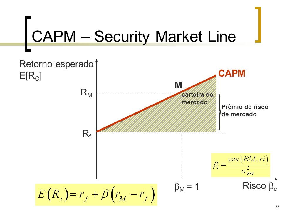 CAPM – Security Market Line