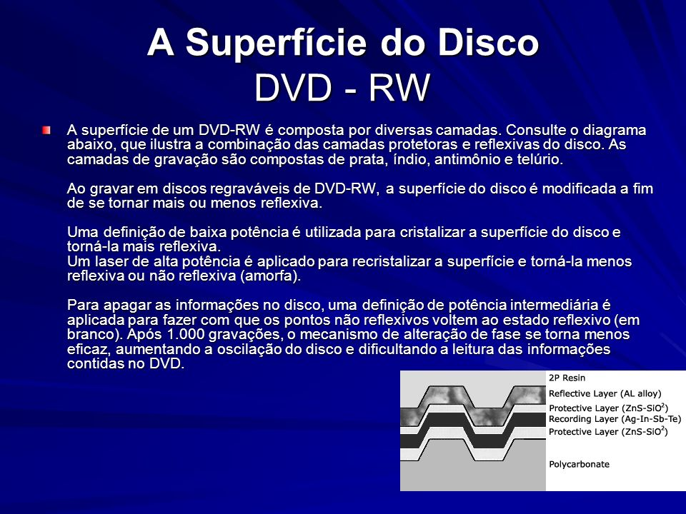 A Superfície do Disco DVD - RW