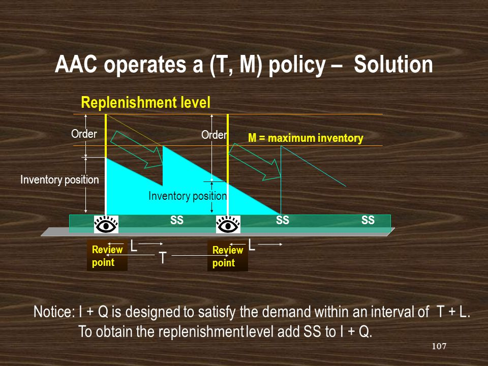 AAC operates a (T, M) policy – Solution