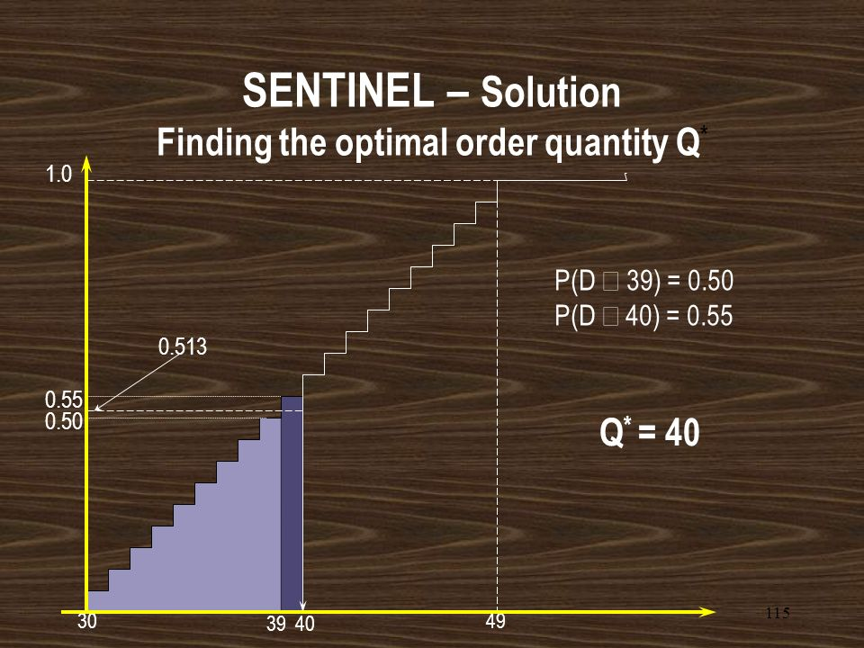 SENTINEL – Solution Finding the optimal order quantity Q*
