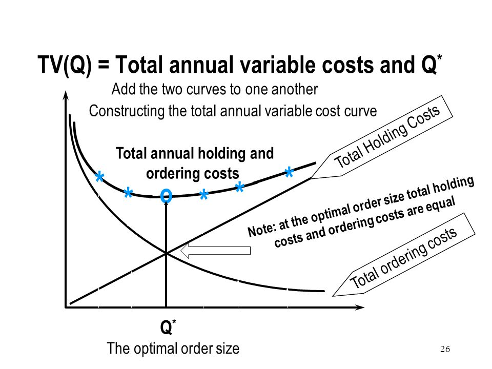 TV(Q) = Total annual variable costs and Q*