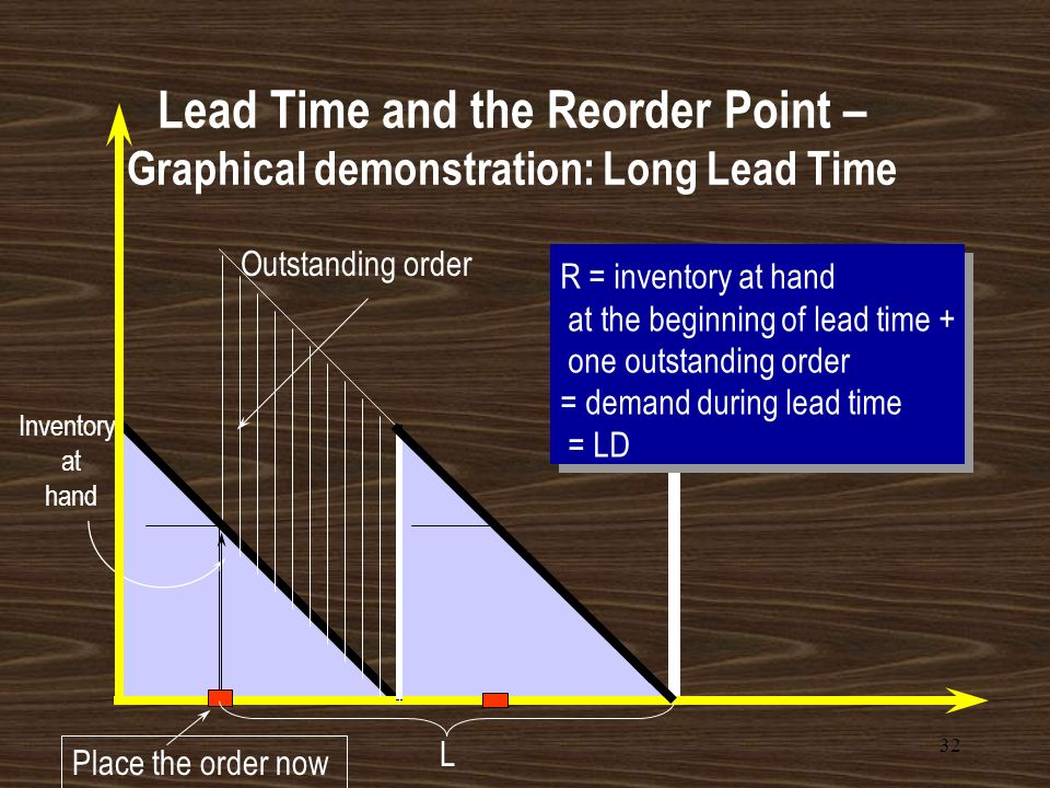 Lead Time and the Reorder Point – Graphical demonstration: Long Lead Time