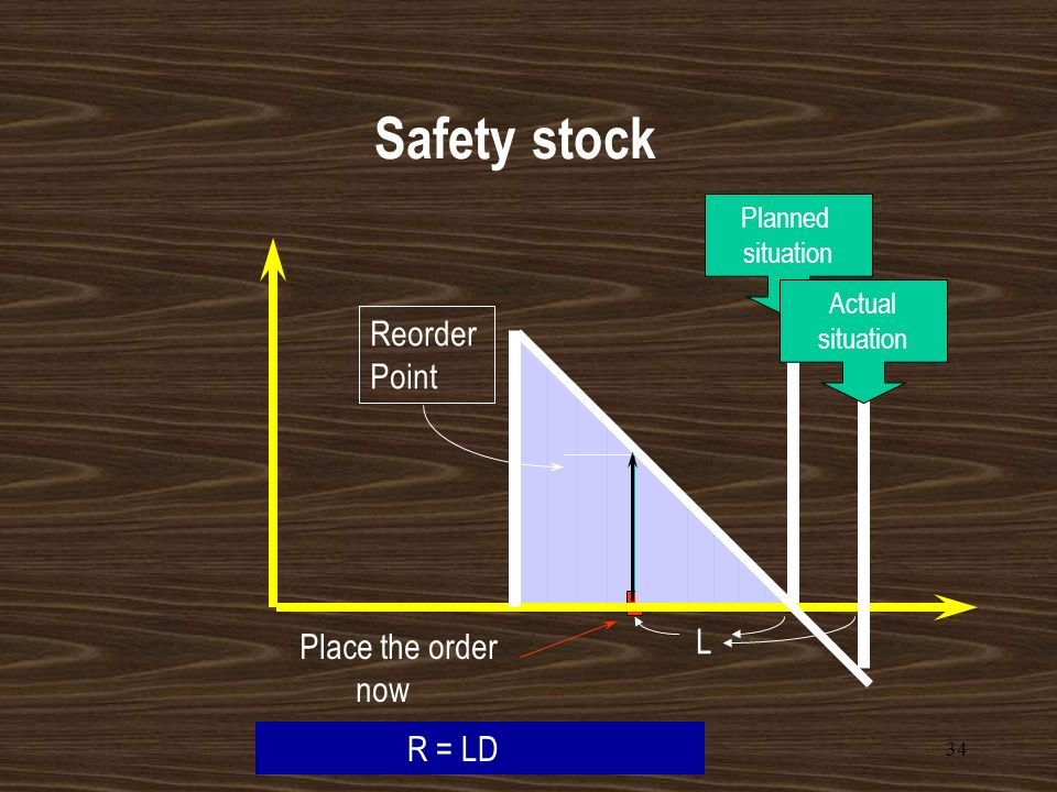 Safety stock Reorder Point L Place the order now R = LD Planned