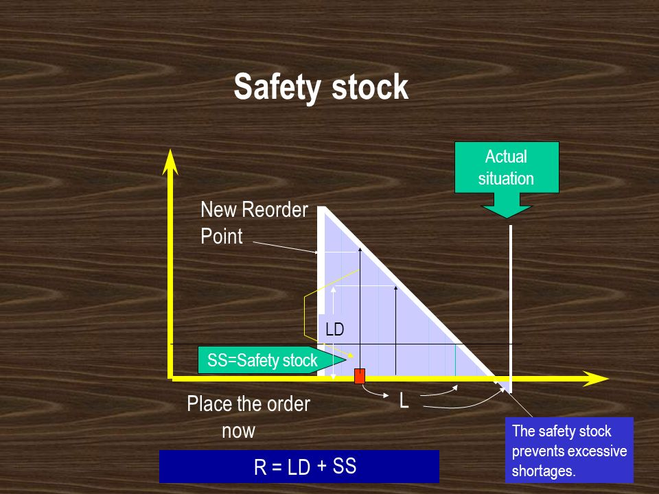 Safety stock New Reorder Point L Place the order now R = LD + SS