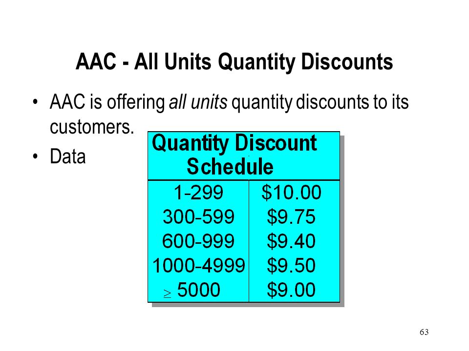 AAC - All Units Quantity Discounts