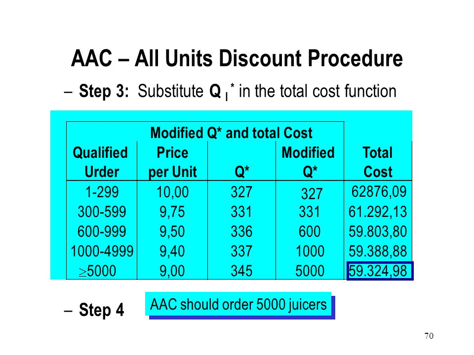 AAC – All Units Discount Procedure