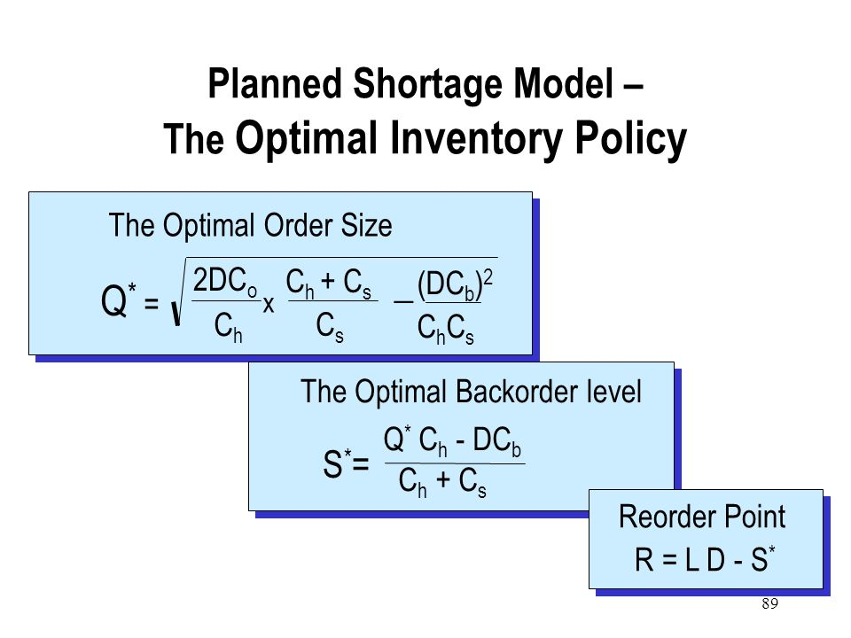 Planned Shortage Model – The Optimal Inventory Policy