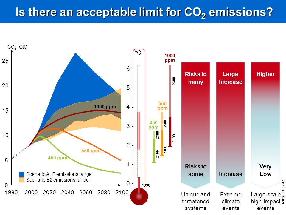 Is there an acceptable limit for CO2 emissions