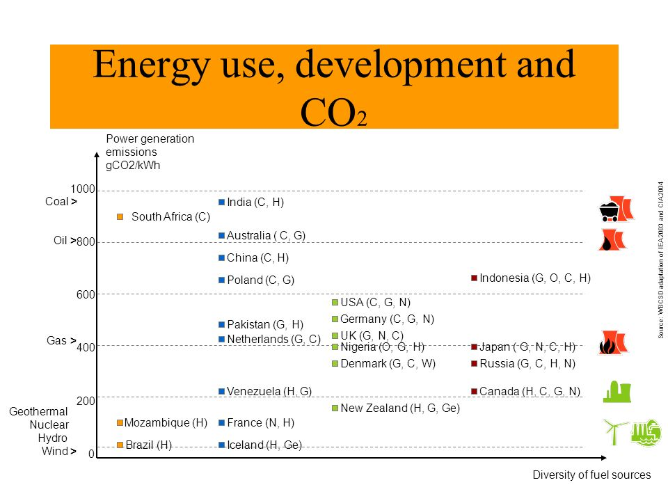 Energy use, development and CO2