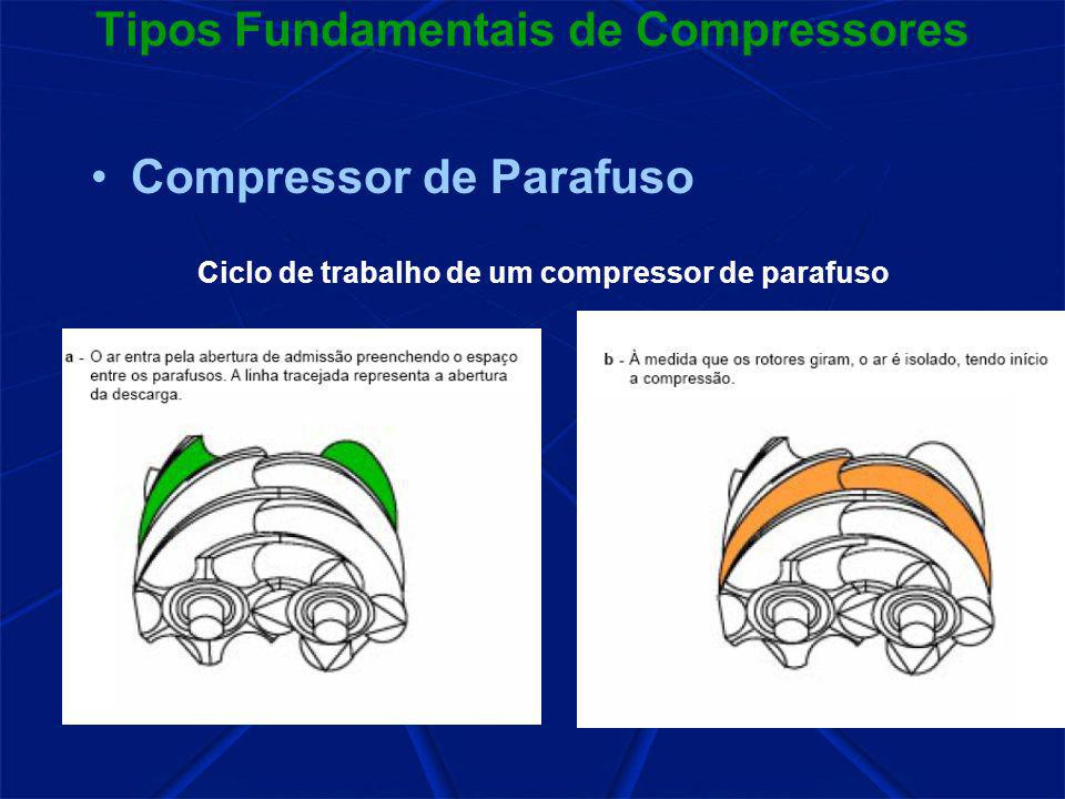 Tipos Fundamentais de Compressores