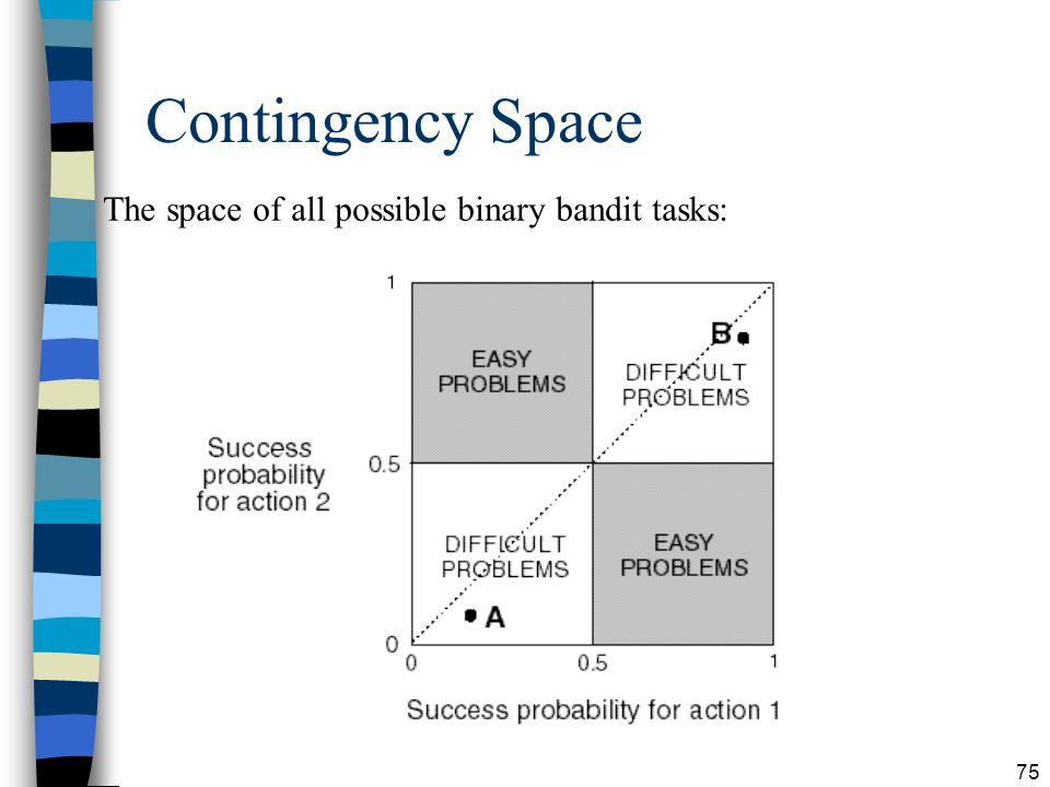 Contingency Space The space of all possible binary bandit tasks: