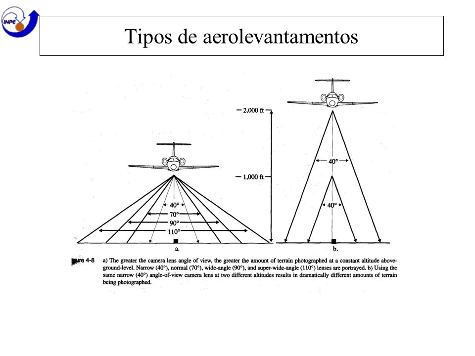 Tipos de aerolevantamentos