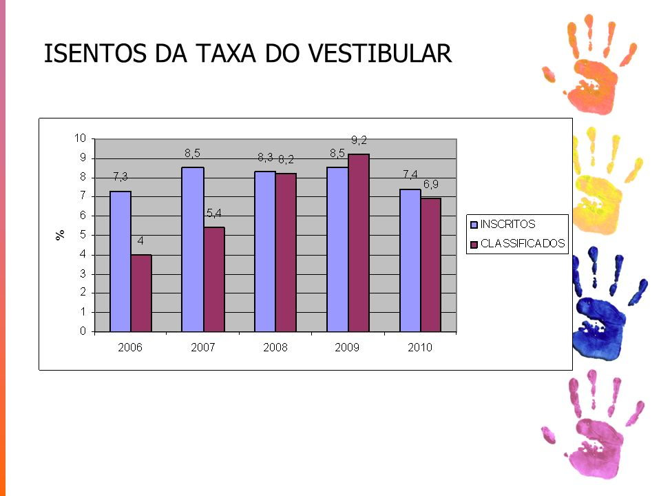ISENTOS DA TAXA DO VESTIBULAR