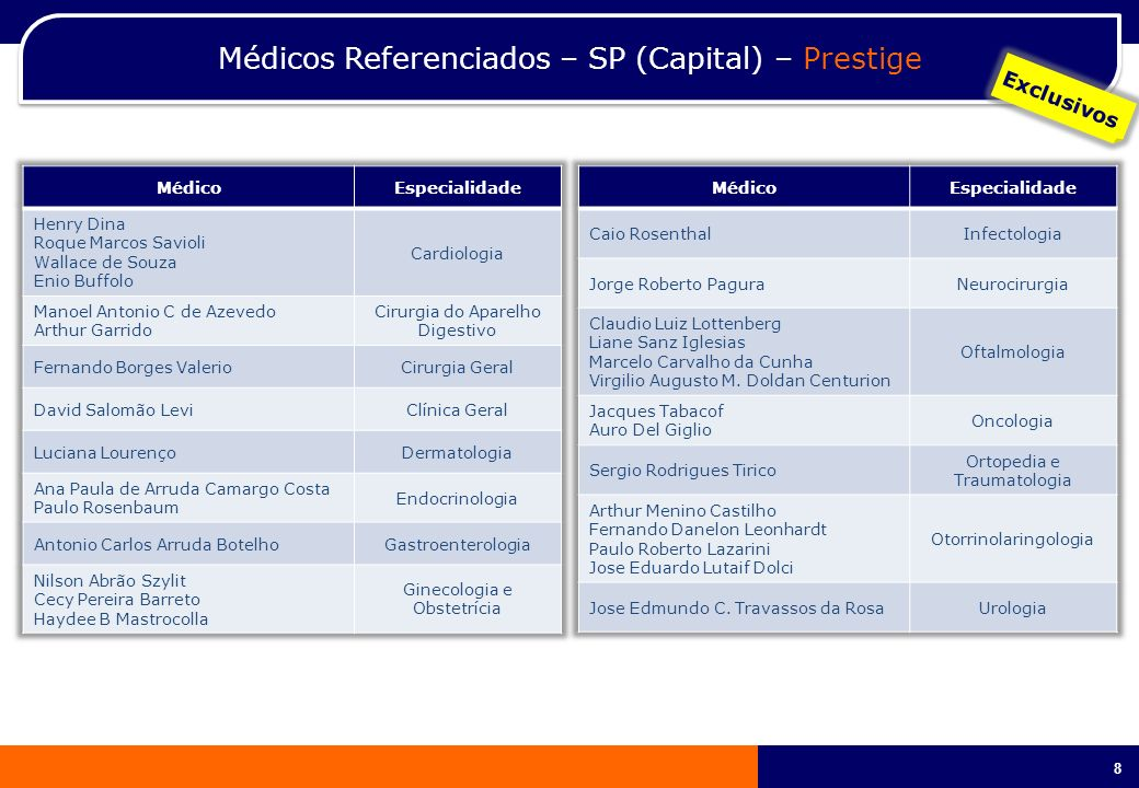 Médicos Referenciados – SP (Capital) – Prestige