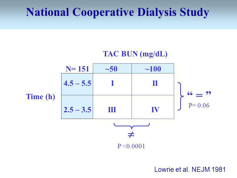 National Cooperative Dialysis Study