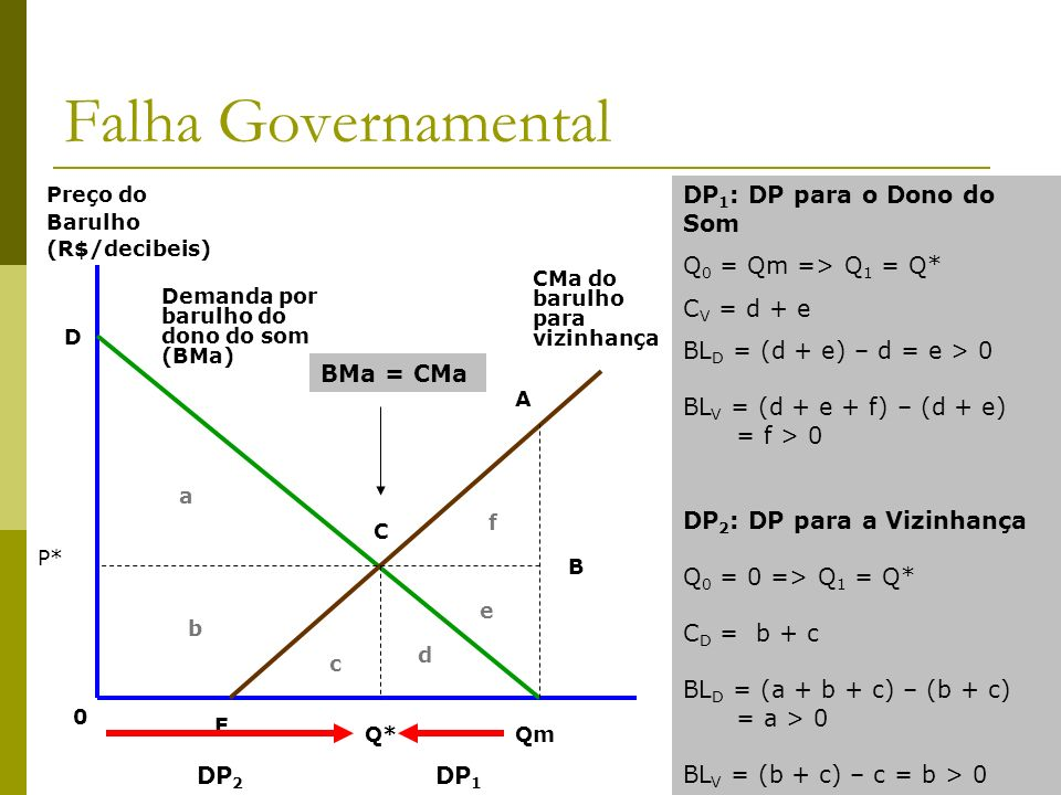 Falha Governamental DP1: DP para o Dono do Som Q0 = Qm => Q1 = Q*