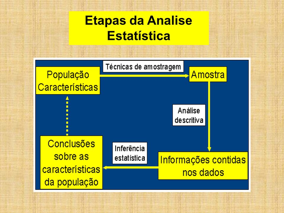 Etapas da Analise Estatística
