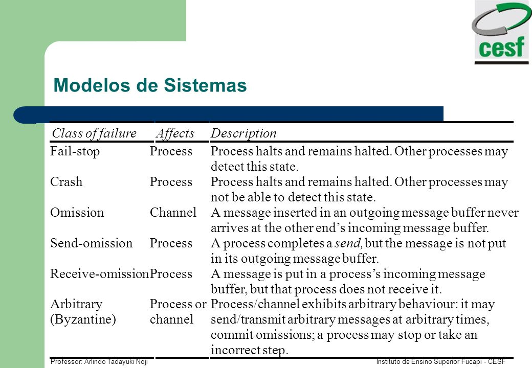 Modelos de Sistemas Class of failure Affects Description Fail-stop