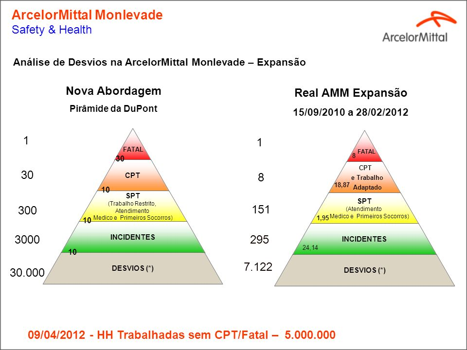 ArcelorMittal Monlevade Safety & Health