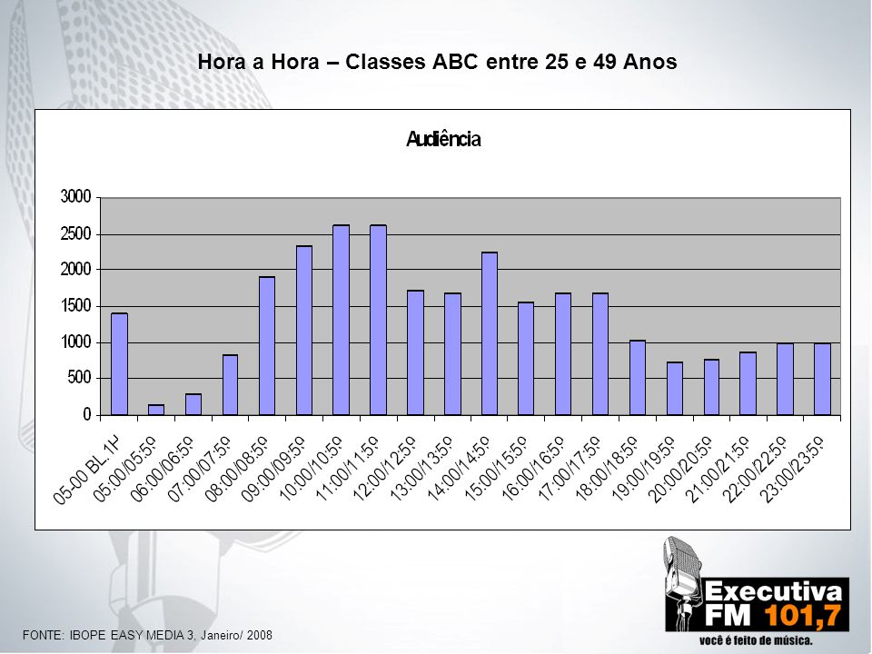 Hora a Hora – Classes ABC entre 25 e 49 Anos