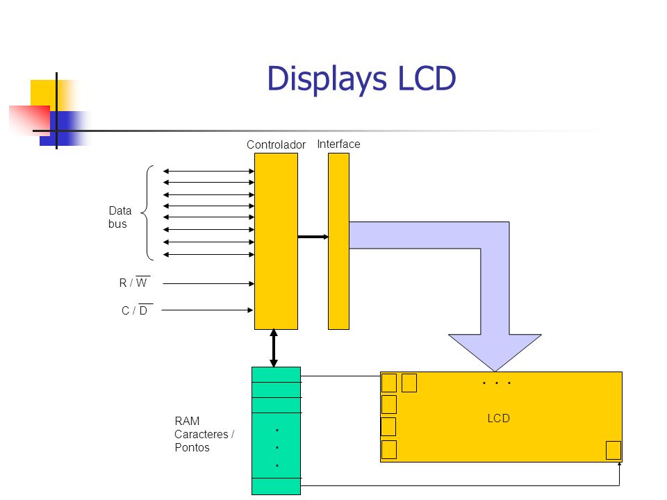 Displays LCD . . . . Controlador Interface Data bus R / W C / D LCD