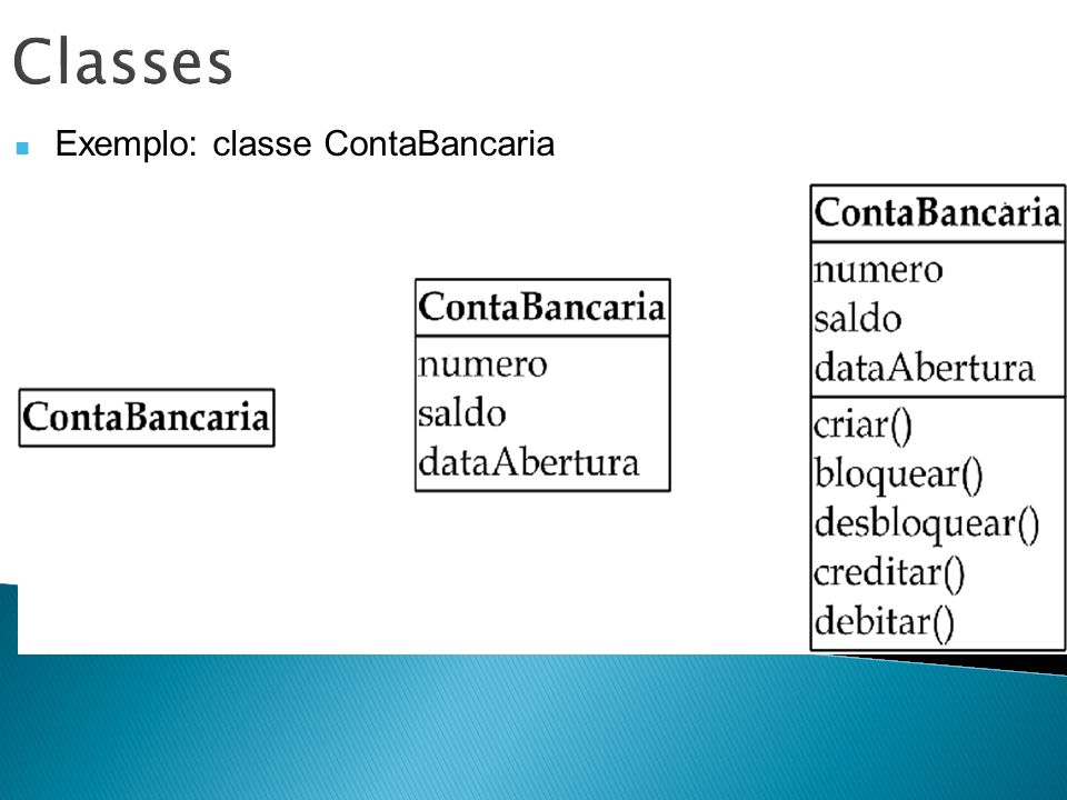 Classes Exemplo: classe ContaBancaria