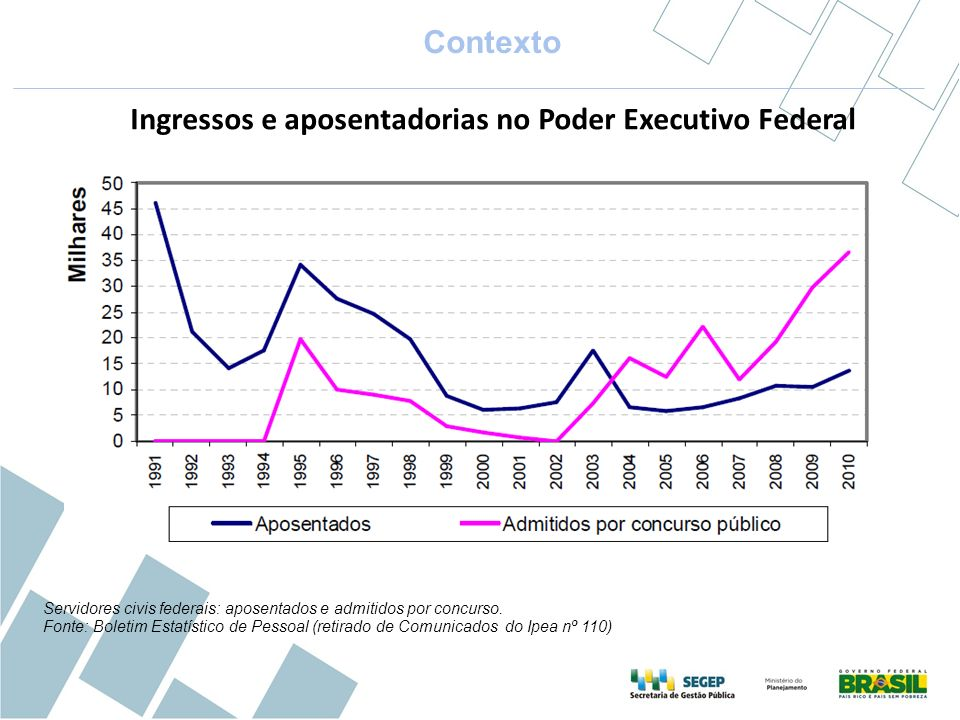 Ingressos e aposentadorias no Poder Executivo Federal