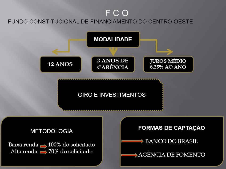FUNDO CONSTITUCIONAL DE FINANCIAMENTO DO CENTRO OESTE