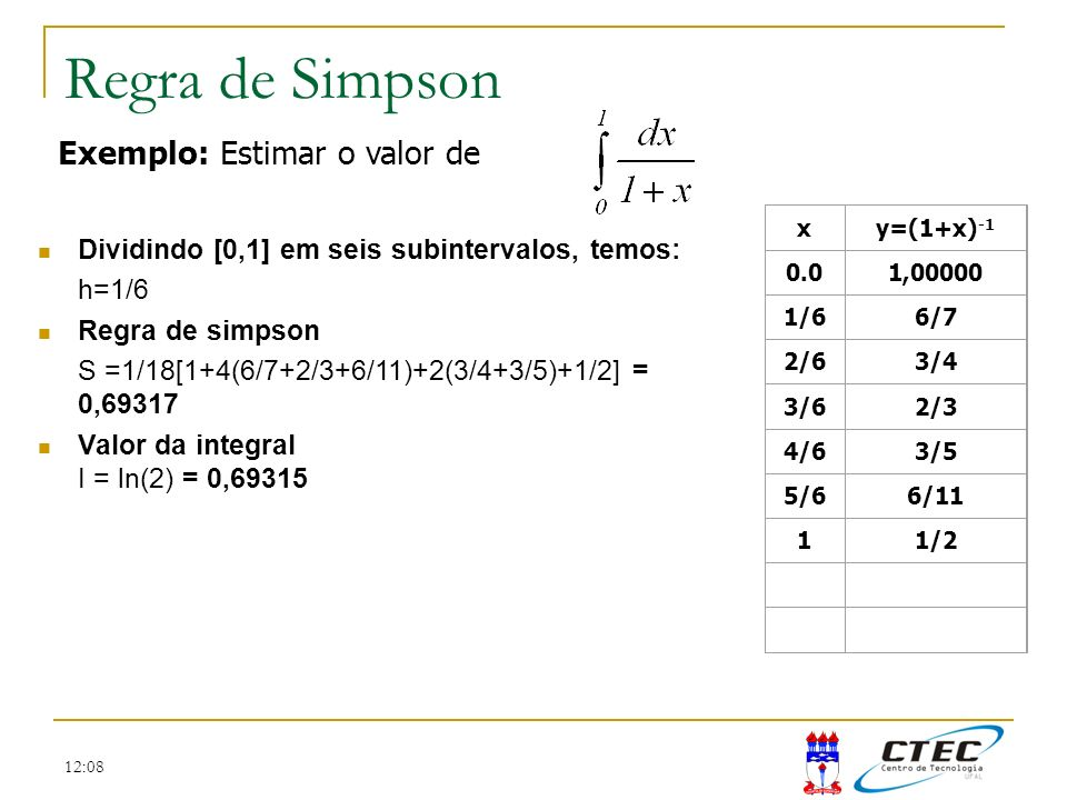 Regra de Simpson Exemplo: Estimar o valor de
