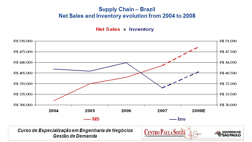 Net Sales and Inventory evolution from 2004 to 2008