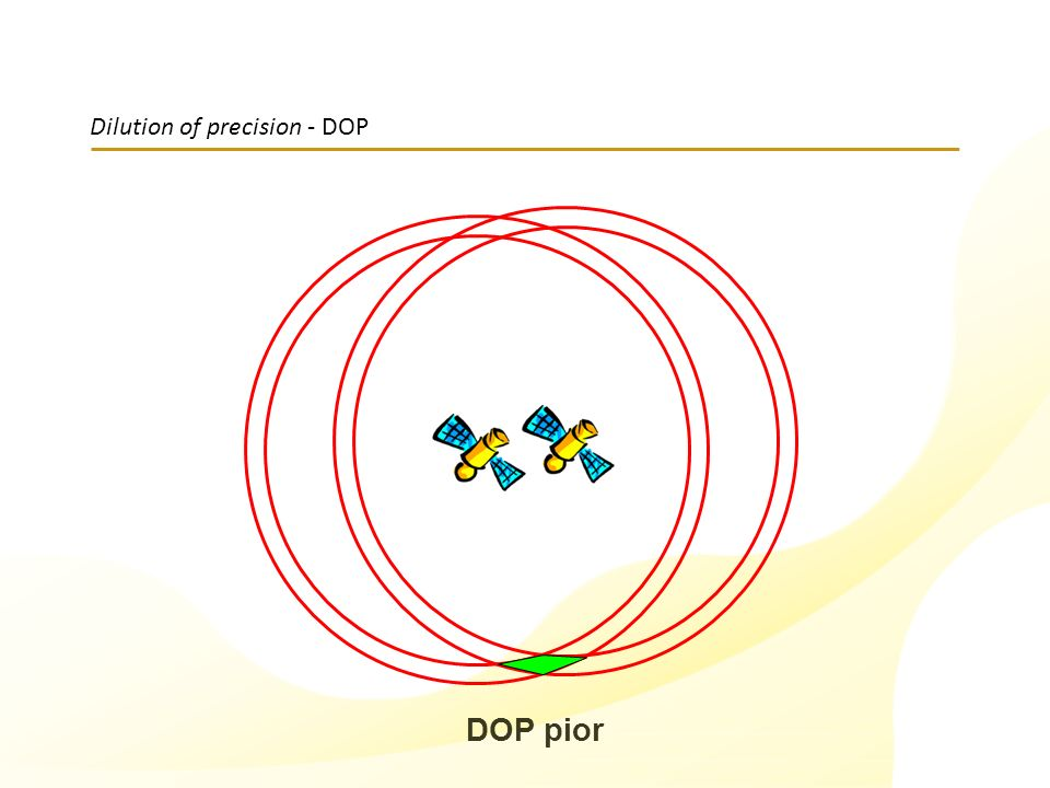 Dilution of precision - DOP
