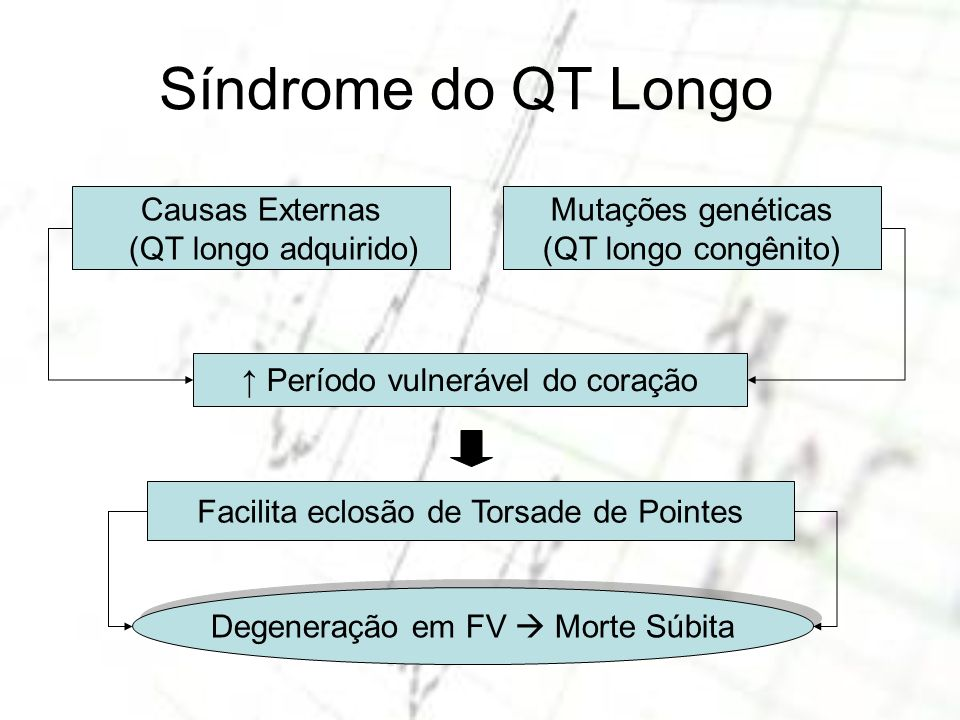 Síndrome do QT Longo Causas Externas (QT longo adquirido)