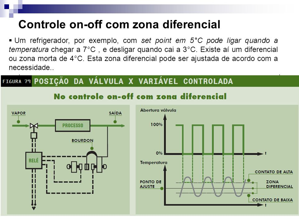 Controle on-off com zona diferencial