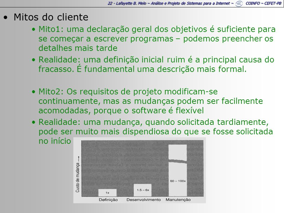 Mitos do cliente