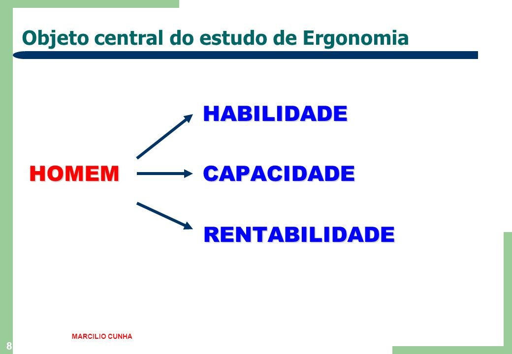 Objeto central do estudo de Ergonomia