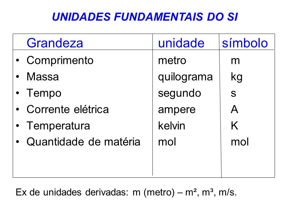 UNIDADES FUNDAMENTAIS DO SI