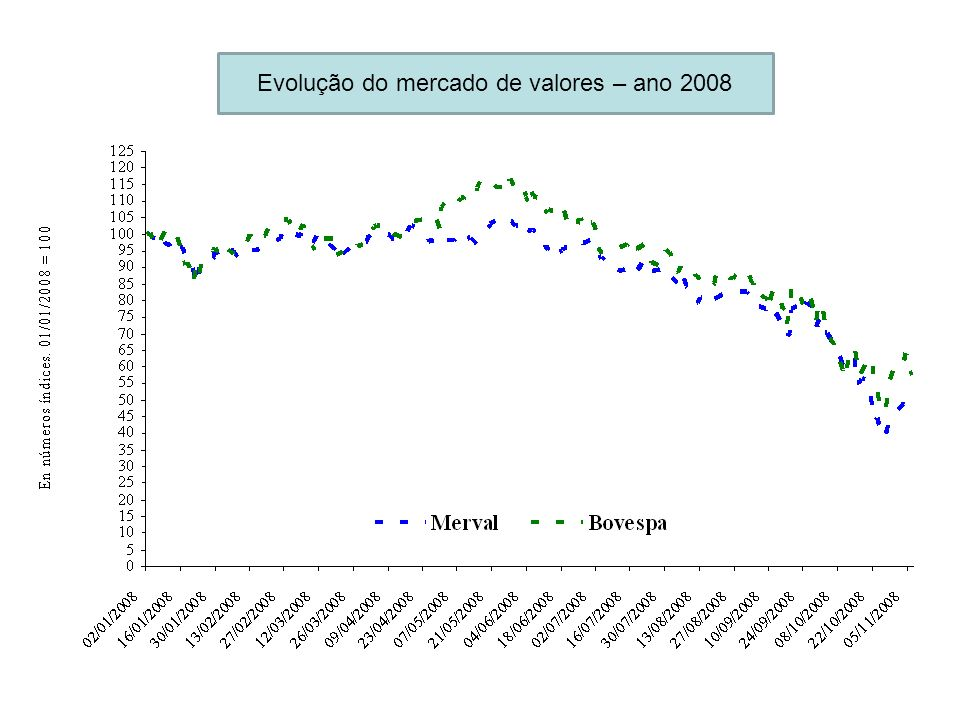Evolução do mercado de valores – ano 2008
