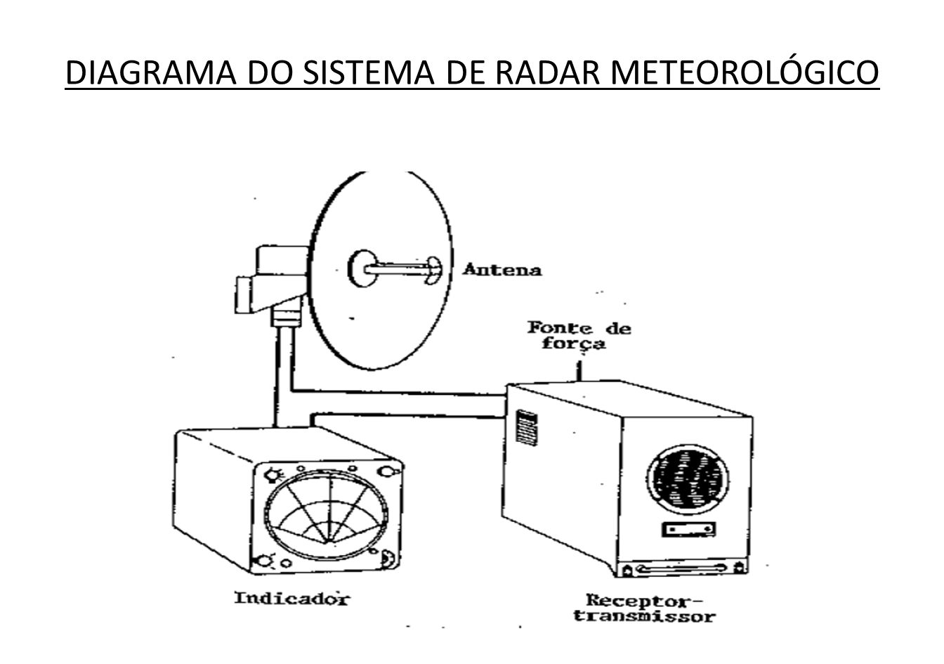 DIAGRAMA DO SISTEMA DE RADAR METEOROLÓGICO