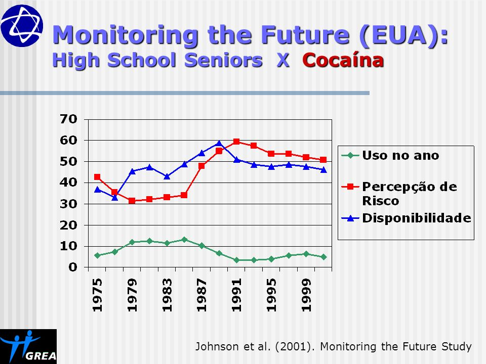 Monitoring the Future (EUA): High School Seniors X Cocaína