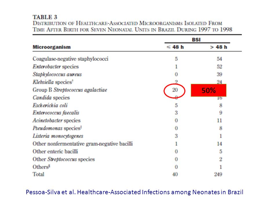Pessoa-Silva et al. Healthcare-Associated Infections among Neonates in Brazil