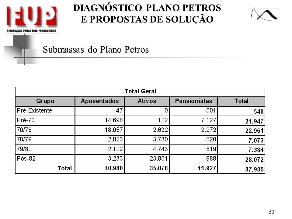 Submassas do Plano Petros