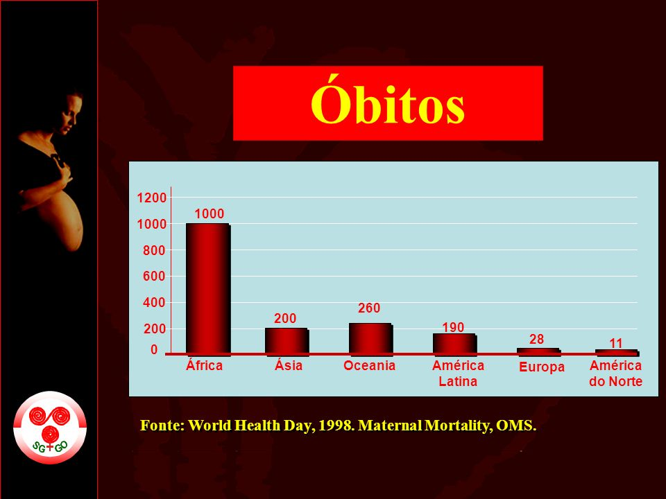 Óbitos Fonte: World Health Day, Maternal Mortality, OMS. 1200