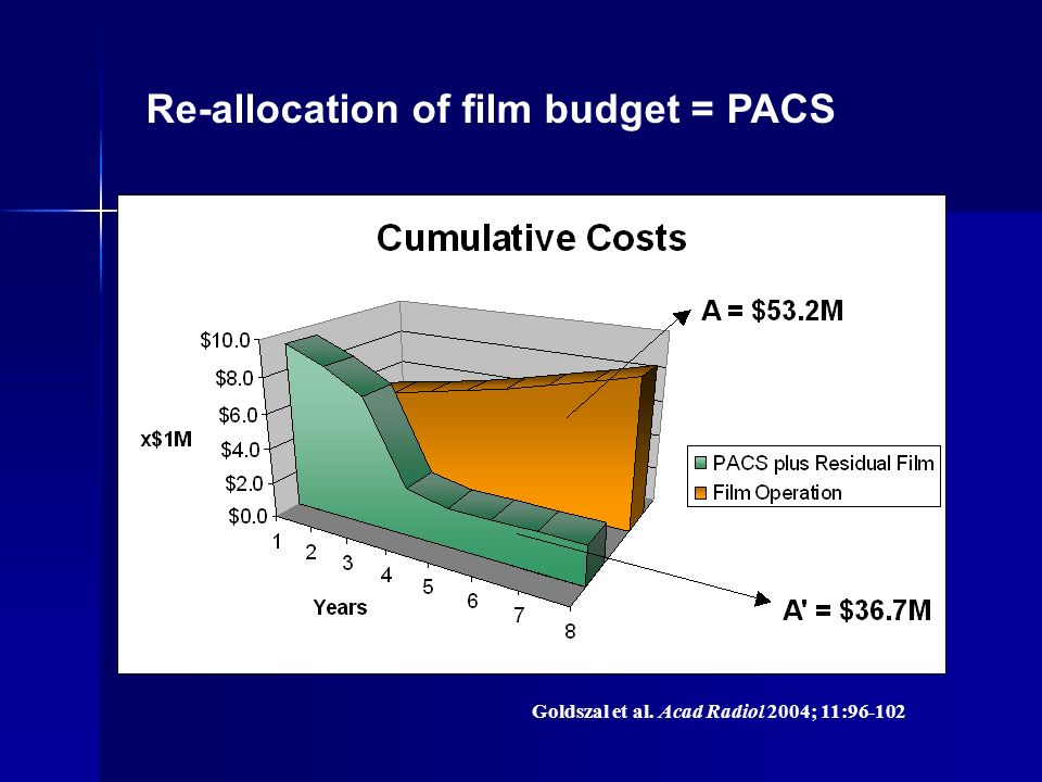 Re-allocation of film budget = PACS