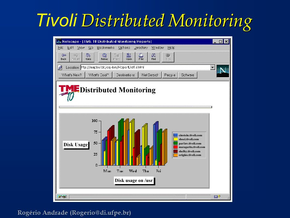Tivoli Distributed Monitoring