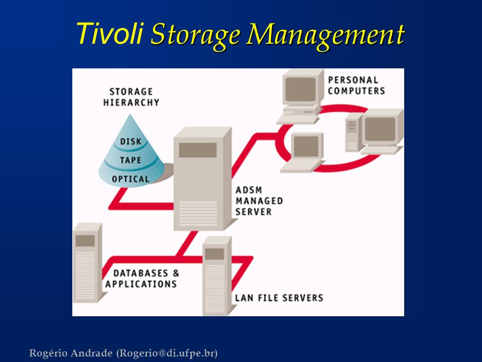 Tivoli Storage Management