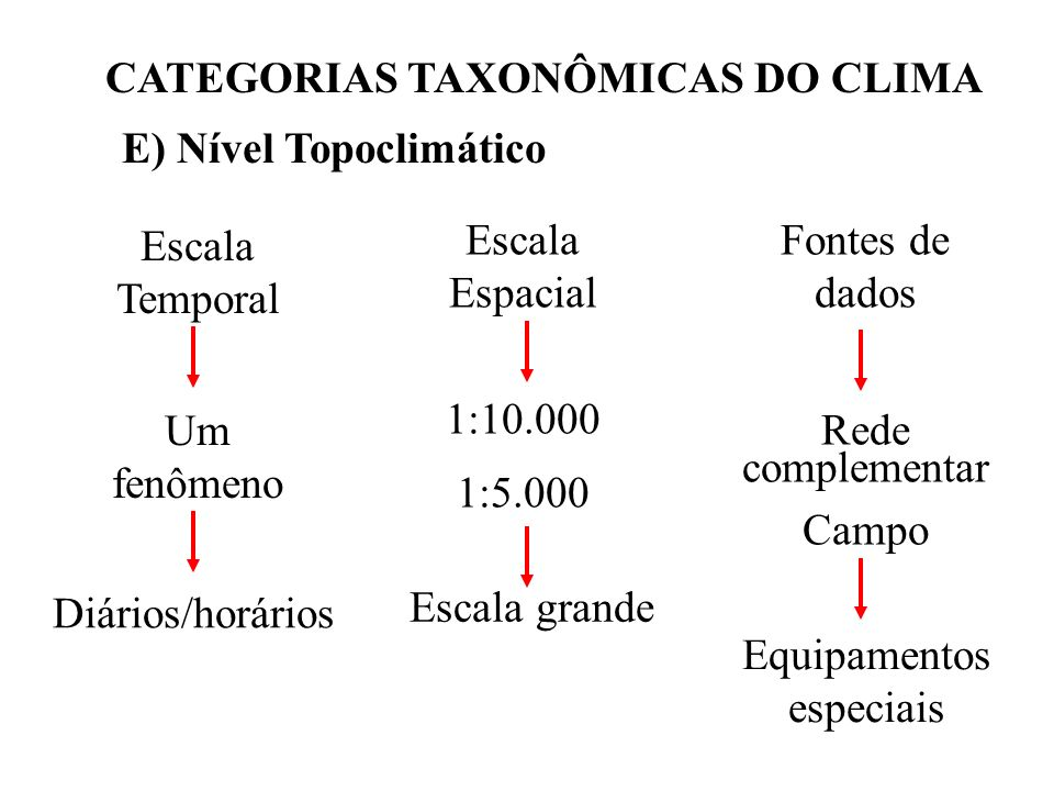 CATEGORIAS TAXONÔMICAS DO CLIMA E) Nível Topoclimático